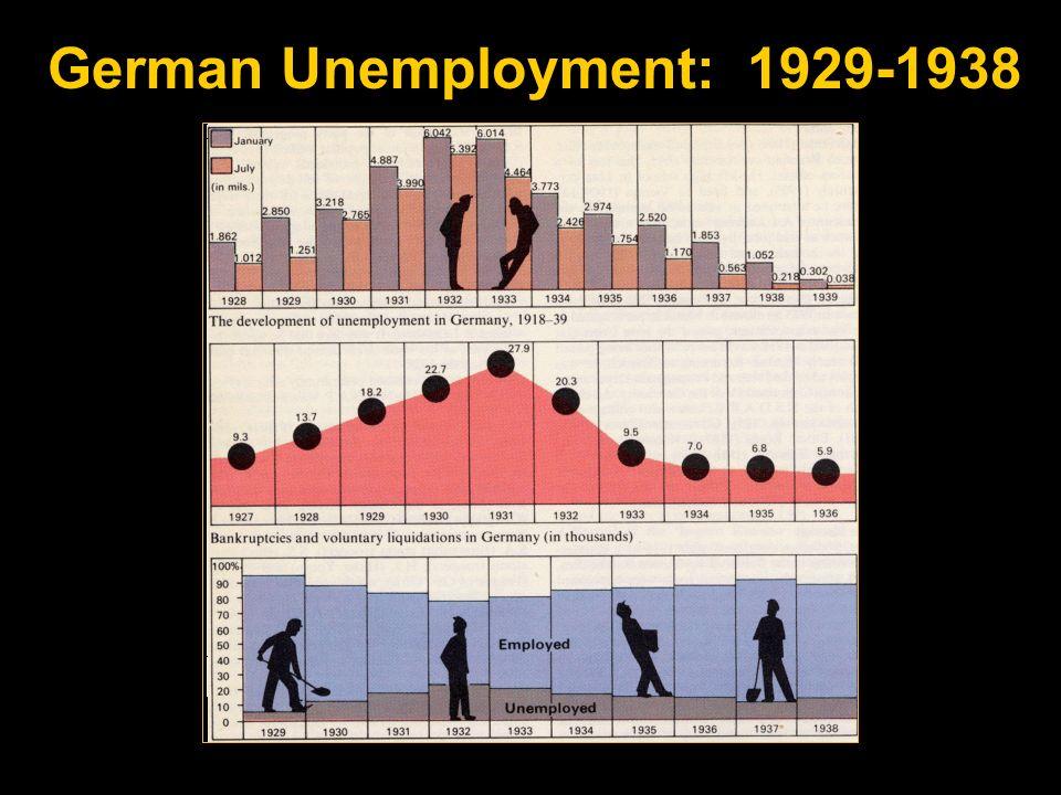 German Unemployment: 1929-1938