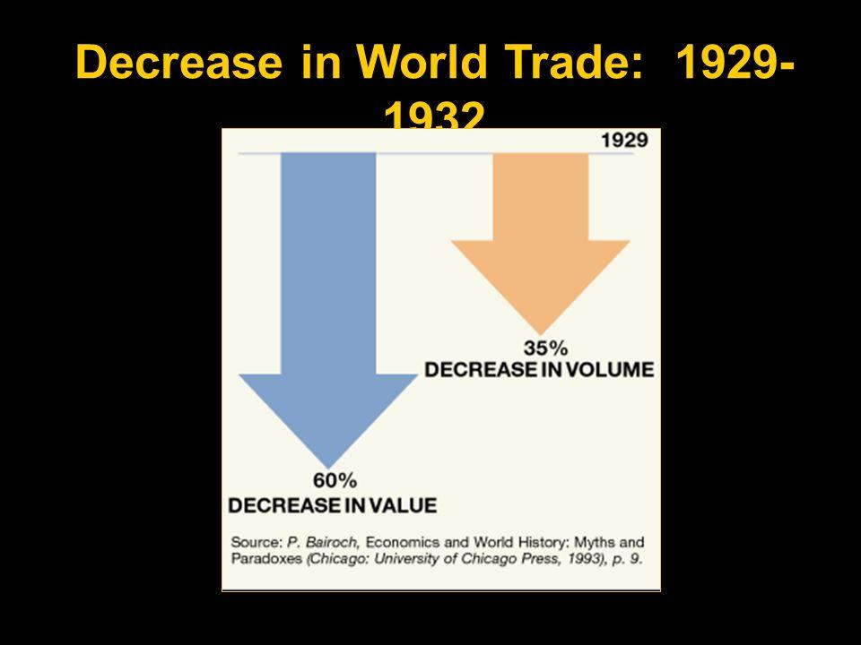 Decrease in World Trade: 1929- 1932