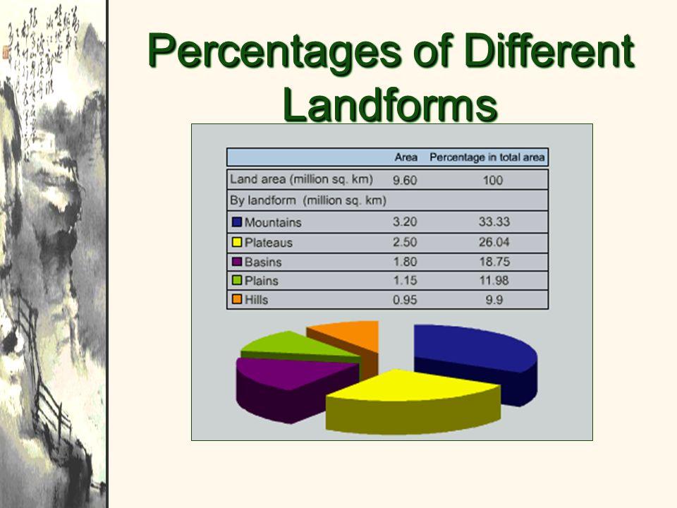 Percentages of Different Landforms