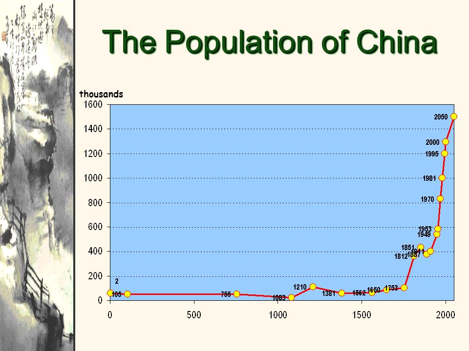 The Population of China thousands