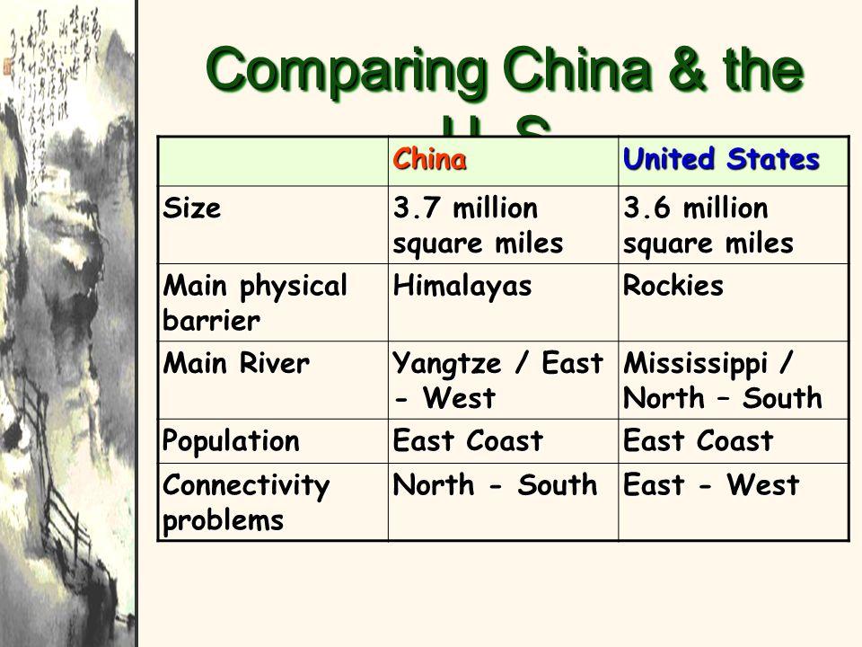 Comparing China & the U. S. China United States Size 3.7 million square miles 3.6 million square miles Main physical barrier HimalayasRockies Main Riv