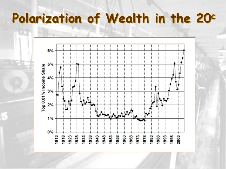Polarization of Wealth in the 20 c