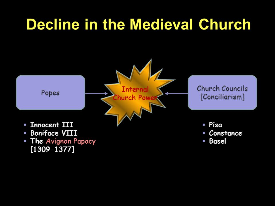 Decline in the Medieval Church Popes Church Councils [Conciliarism] Internal Church Power Innocent III Boniface VIII The Avignon Papacy [1309-1377] Pi