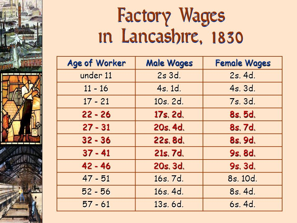 Factory Wages in Lancashire, 1830 Age of Worker Male Wages Female Wages under 11 2s 3d. 2s. 4d. 11 - 16 4s. 1d. 4s. 3d. 17 - 21 10s. 2d. 7s. 3d. 22 -