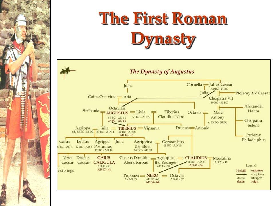 The First Roman Dynasty