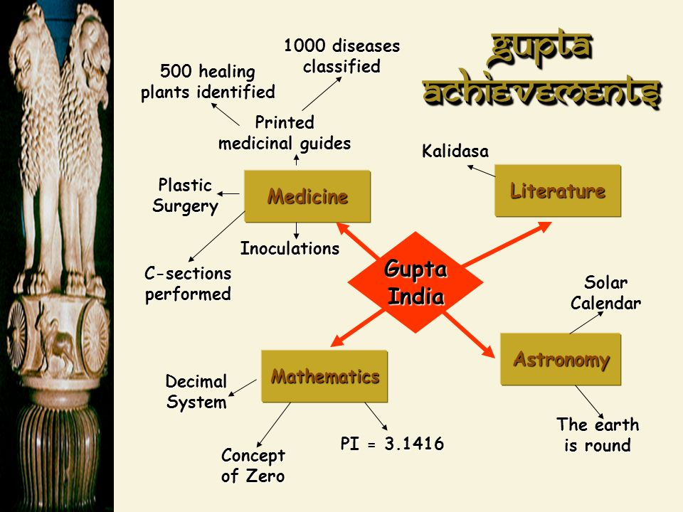 Medicine Literature Mathematics Astronomy Printed medicinal guides 1000 diseases classified Plastic Surgery C-sections performed Inoculations 500 healing plants identified Decimal System Concept of Zero PI = Kalidasa Solar Calendar The earth is round Gupta India Gupta Achievements