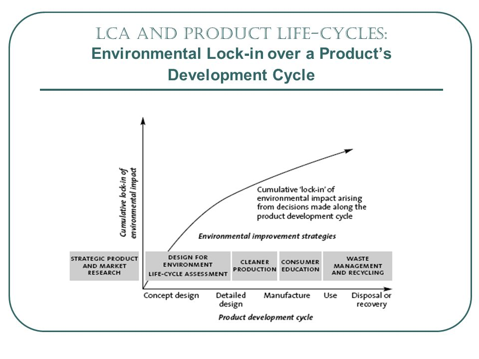 LCA and Product life-cycles: Environmental Lock-in over a Products Development Cycle