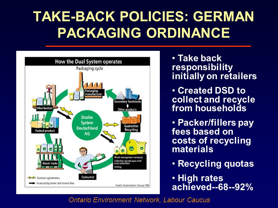 Ontario Environment Network, Labour Caucus TAKE-BACK POLICIES: GERMAN PACKAGING ORDINANCE Take back responsibility initially on retailers Created DSD to collect and recycle from households Packer/fillers pay fees based on costs of recycling materials Recycling quotas High rates achieved--68--92%