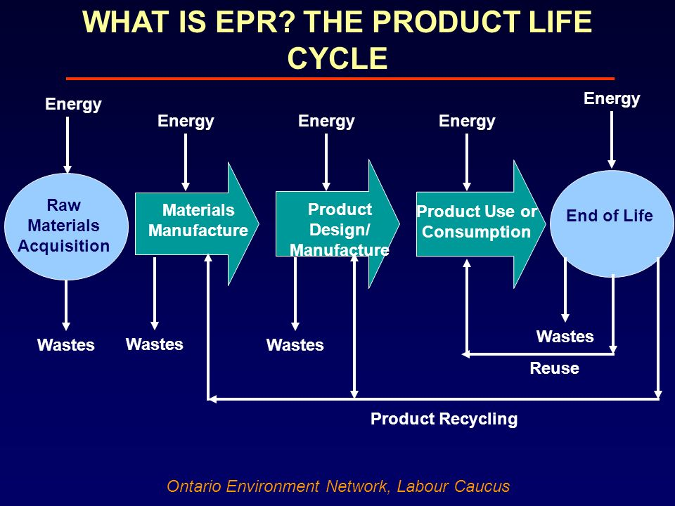 Ontario Environment Network, Labour Caucus Raw Materials Acquisition Materials Manufacture Product Design/ Manufacture Product Use or Consumption End of Life Energy Wastes Product Recycling Wastes Reuse WHAT IS EPR.