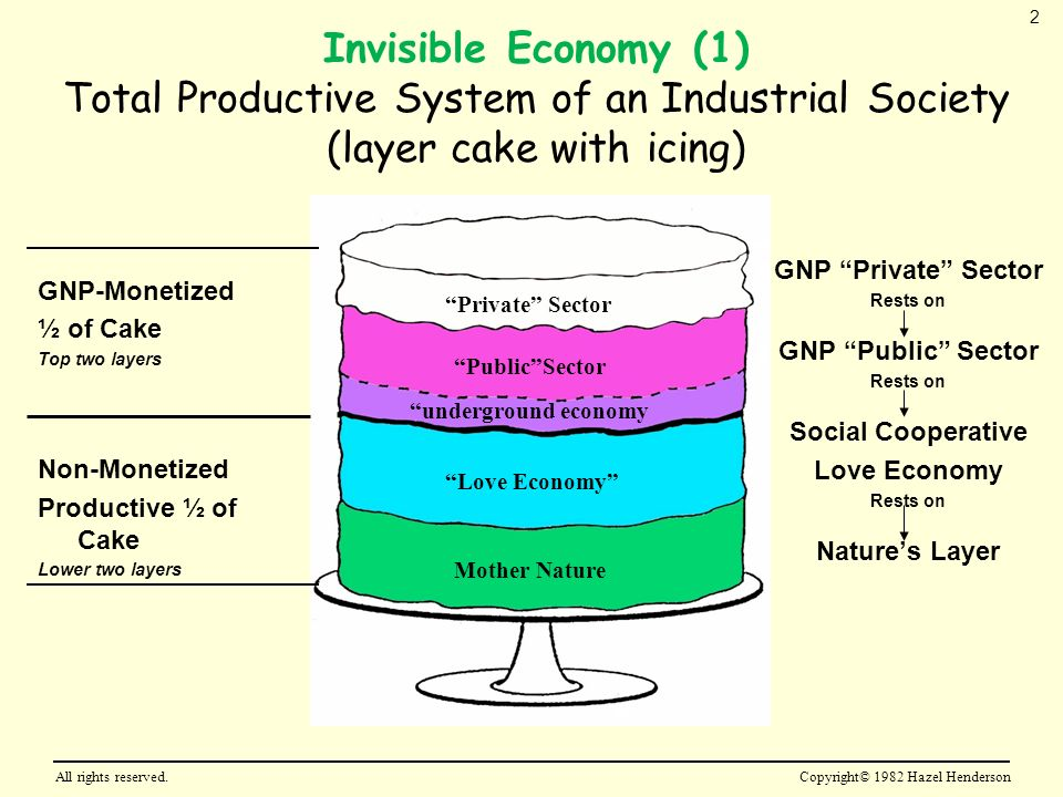 Invisible Economy (1) Total Productive System of an Industrial Society (layer cake with icing) GNP-Monetized ½ of Cake Top two layers Non-Monetized Productive ½ of Cake Lower two layers GNP Private Sector Rests on GNP Public Sector Rests on Social Cooperative Love Economy Rests on Natures Layer Private Sector PublicSector underground economy Love Economy Mother Nature All rights reserved.Copyright© 1982 Hazel Henderson 2