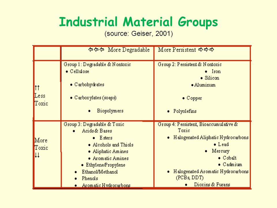 Inherently toxic throughout its life cycle The only chlorinated plastic Petrochemical industry: the nexus of contemporary capitalisms brown industry.