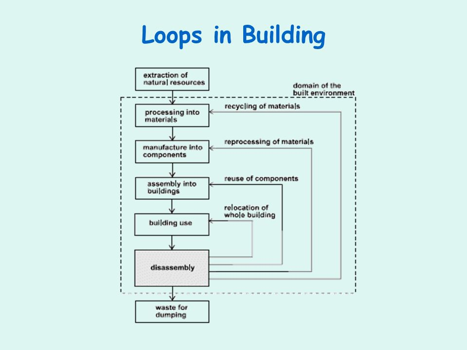 Loops in Building