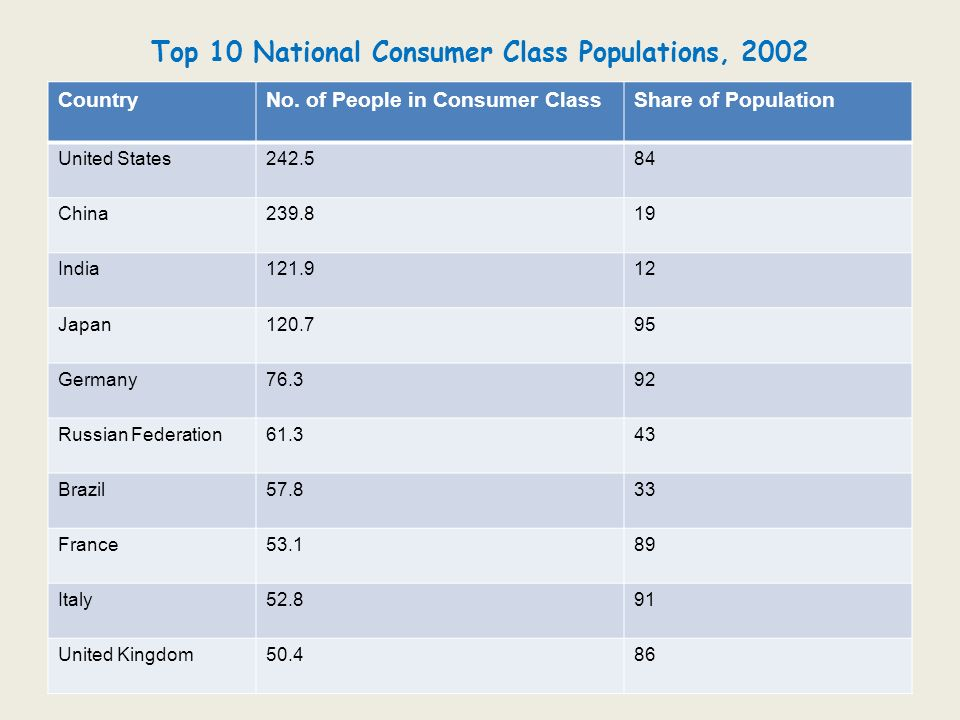 Top 10 National Consumer Class Populations, 2002 CountryNo. of People in Consumer ClassShare of Population United States242.584 China239.819 India121.