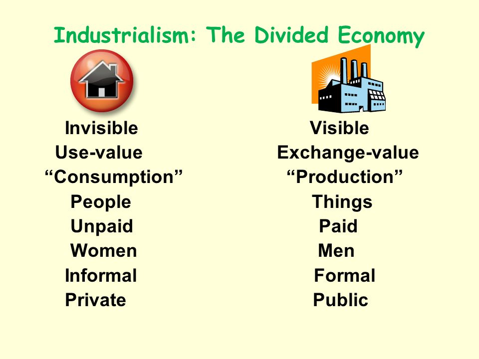 Industrialism: The Divided Economy Invisible Visible Use-value Exchange-value Consumption Production People Things Unpaid Paid Women Men Informal Formal Private Public