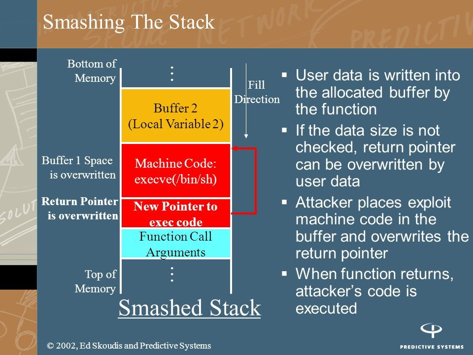 © 2002, Ed Skoudis and Predictive Systems Smashing The Stack User data is written into the allocated buffer by the function If the data size is not ch