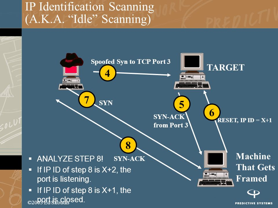 ©2003 Ed Skoudis IP Identification Scanning (A.K.A. Idle Scanning) ANALYZE STEP 8! If IP ID of step 8 is X+2, the port is listening. If IP ID of step