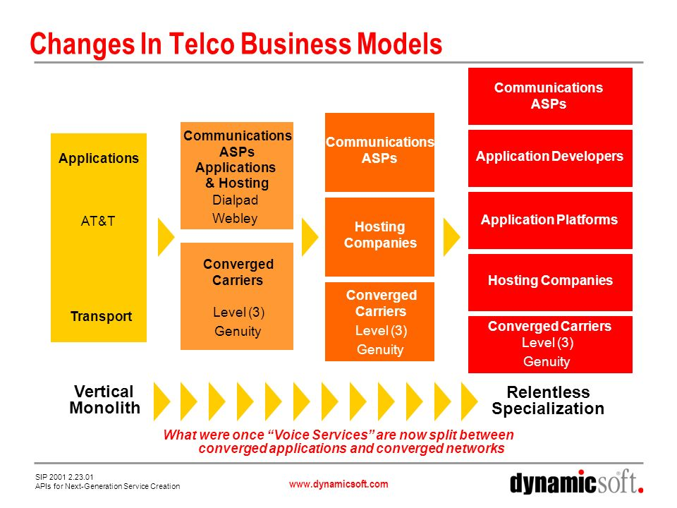 www.dynamicsoft.com SIP 2001 2.23.01 APIs for Next-Generation Service Creation Changes In Telco Business Models Applications Transport AT&T Communications ASPs Applications & Hosting Converged Carriers Dialpad Webley Level (3) Genuity Vertical Monolith Relentless Specialization Communications ASPs Hosting Companies Converged Carriers Level (3) Genuity Hosting Companies Communications ASPs Application Developers Application Platforms Converged Carriers Level (3) Genuity What were once Voice Services are now split between converged applications and converged networks