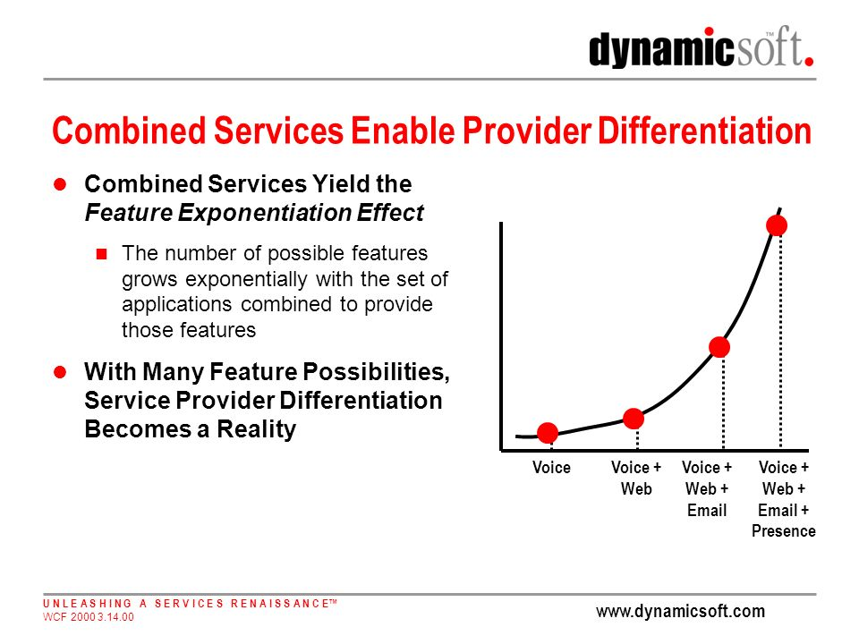 www.dynamicsoft.com U N L E A S H I N G A S E R V I C E S R E N A I S S A N C E WCF 2000 3.14.00 Combined Services Enable Provider Differentiation Combined Services Yield the Feature Exponentiation Effect The number of possible features grows exponentially with the set of applications combined to provide those features With Many Feature Possibilities, Service Provider Differentiation Becomes a Reality VoiceVoice + Web Voice + Web + Email Voice + Web + Email + Presence