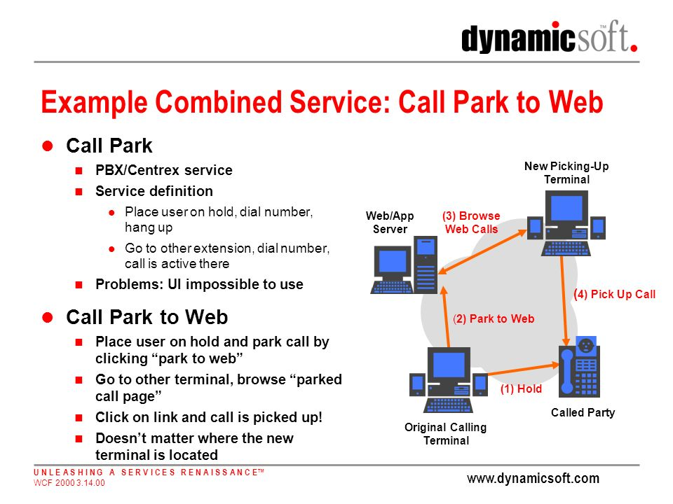 www.dynamicsoft.com U N L E A S H I N G A S E R V I C E S R E N A I S S A N C E WCF 2000 3.14.00 Example Combined Service: Call Park to Web Call Park PBX/Centrex service Service definition Place user on hold, dial number, hang up Go to other extension, dial number, call is active there Problems: UI impossible to use Call Park to Web Place user on hold and park call by clicking park to web Go to other terminal, browse parked call page Click on link and call is picked up.