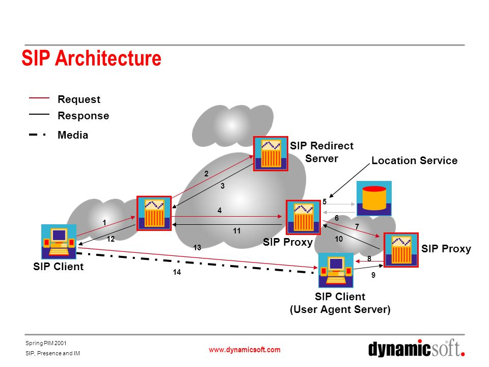 www.dynamicsoft.com Spring PIM 2001 SIP, Presence and IM SIP Architecture Request Response Media 1 2 3 4 5 6 7 8 9 10 11 12 SIP Client SIP Redirect Se