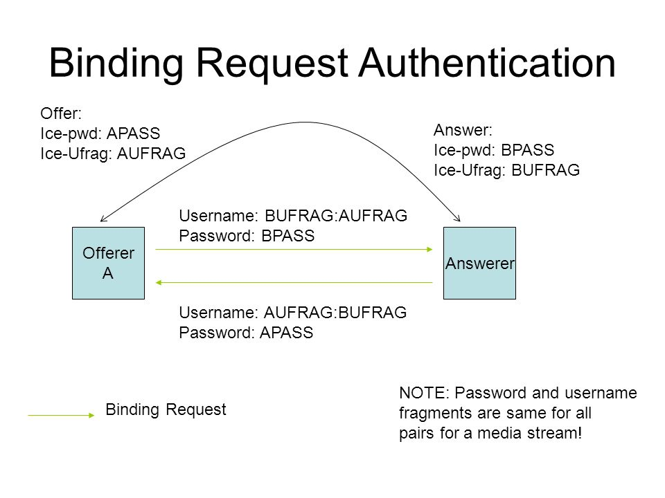 Binding Request Authentication Offerer A Answerer Offer: Ice-pwd: APASS Ice-Ufrag: AUFRAG Answer: Ice-pwd: BPASS Ice-Ufrag: BUFRAG Username: BUFRAG:AU