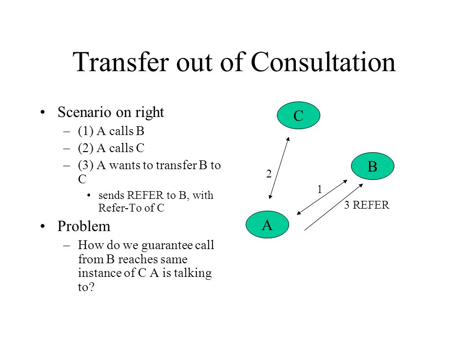Transfer out of Consultation Scenario on right –(1) A calls B –(2) A calls C –(3) A wants to transfer B to C sends REFER to B, with Refer-To of C Problem –How do we guarantee call from B reaches same instance of C A is talking to.