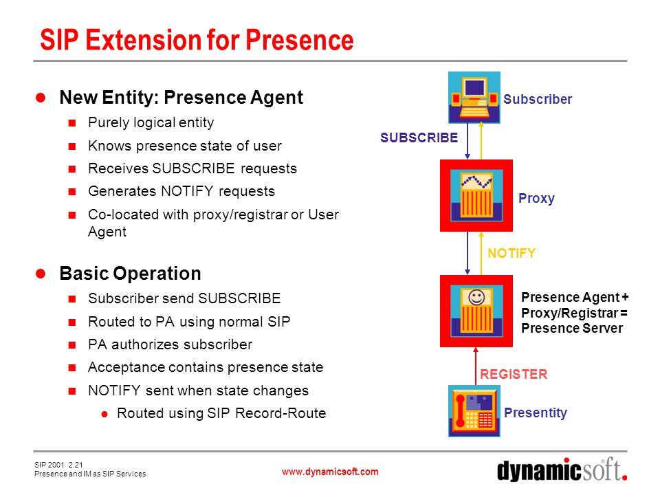www.dynamicsoft.com SIP 2001 2.21 Presence and IM as SIP Services SIP Extension for Presence New Entity: Presence Agent Purely logical entity Knows presence state of user Receives SUBSCRIBE requests Generates NOTIFY requests Co-located with proxy/registrar or User Agent Basic Operation Subscriber send SUBSCRIBE Routed to PA using normal SIP PA authorizes subscriber Acceptance contains presence state NOTIFY sent when state changes Routed using SIP Record-Route REGISTER SUBSCRIBE NOTIFY Presence Agent + Proxy/Registrar = Presence Server Proxy Subscriber Presentity