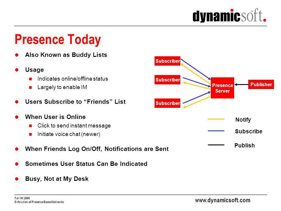 www.dynamicsoft.com Fall IM 2000 Evfolution of Presence Based Networks Presence Today Also Known as Buddy Lists Usage Indicates online/offline status Largely to enable IM Users Subscribe to Friends List When User is Online Click to send instant message Initiate voice chat (newer) When Friends Log On/Off, Notifications are Sent Sometimes User Status Can Be Indicated Busy, Not at My Desk Presence Server Subscriber Publisher Notify Subscribe Publish