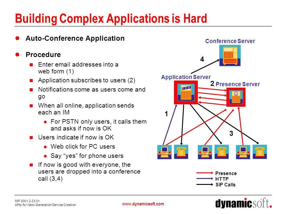 www.dynamicsoft.com SIP 2001 2.23.01 APIs for Next-Generation Service Creation Auto-Conference Once More Web form with users POSTED to controller Presence HTTP IM SIP Call Application Server Conference Server Presence Server Media Server Controller initiates SUBSCRIBE session with presence server On NOTIFYs update presence When all online Send IM to some with HTTP URL for accept Use 3pcc to connect others to MS HTTP POST of each accept/reject Use 3pcc to connect each to same conference URL MS fetches VoiceXML from AS