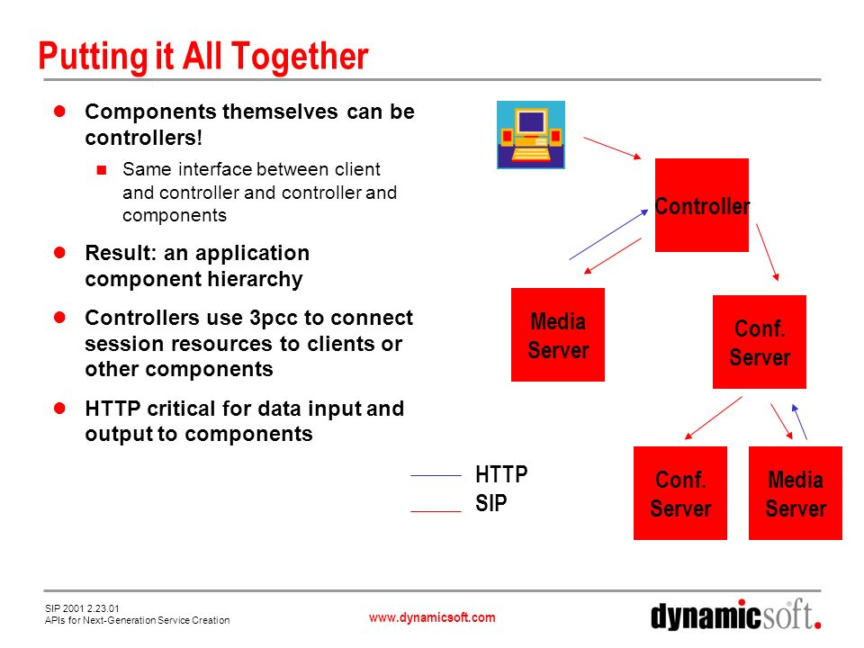 www.dynamicsoft.com SIP 2001 2.23.01 APIs for Next-Generation Service Creation Putting it All Together Components themselves can be controllers.