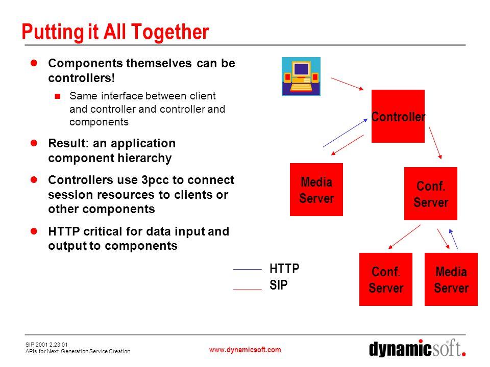www.dynamicsoft.com SIP 2001 2.23.01 APIs for Next-Generation Service Creation Its Decomposition.