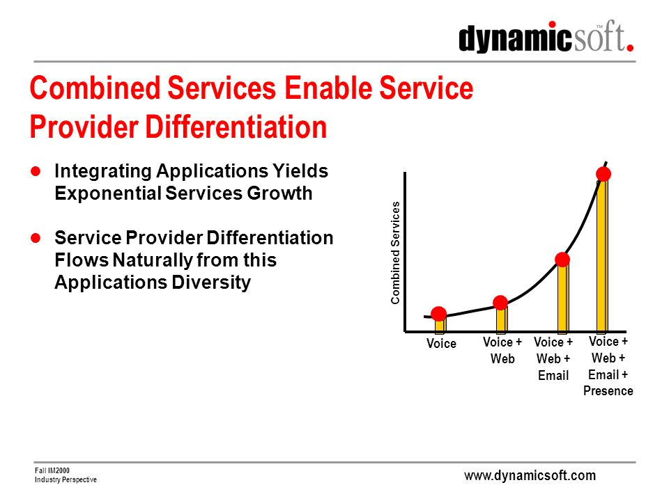 www.dynamicsoft.com Fall IM2000 Industry Perspective Voice Voice + Web Voice + Web + Email Voice + Web + Email + Presence Combined Services Enable Service Provider Differentiation Integrating Applications Yields Exponential Services Growth Service Provider Differentiation Flows Naturally from this Applications Diversity Combined Services
