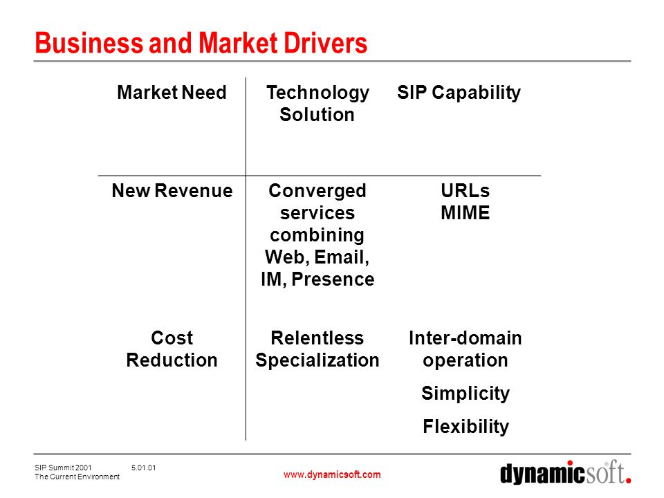 www.dynamicsoft.com SIP Summit 2001 5.01.01 The Current Environment Business and Market Drivers Market NeedTechnology Solution SIP Capability New RevenueConverged services combining Web, Email, IM, Presence URLs MIME Cost Reduction Relentless Specialization Inter-domain operation Simplicity Flexibility