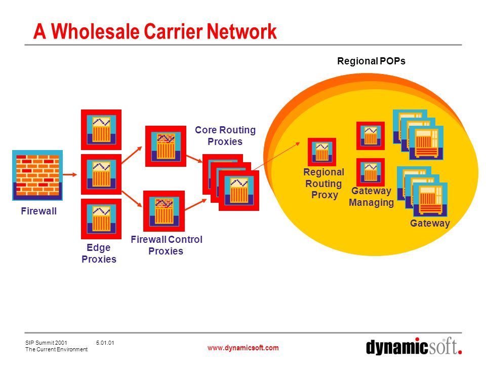 www.dynamicsoft.com SIP Summit 2001 5.01.01 The Current Environment A Wholesale Carrier Network Firewall Edge Proxies Firewall Control Proxies Core Routing Proxies Regional POPs Regional Routing Proxy Gateway Managing Gateway