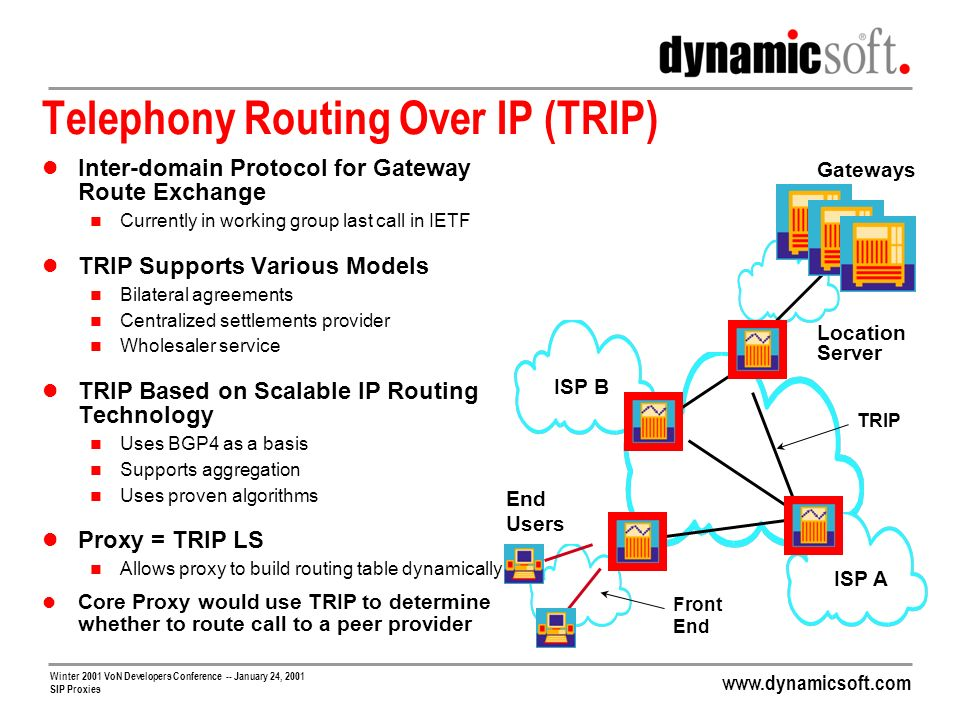 www.dynamicsoft.com Winter 2001 VoN Developers Conference -- January 24, 2001 SIP Proxies Telephony Routing Over IP (TRIP) Inter-domain Protocol for G