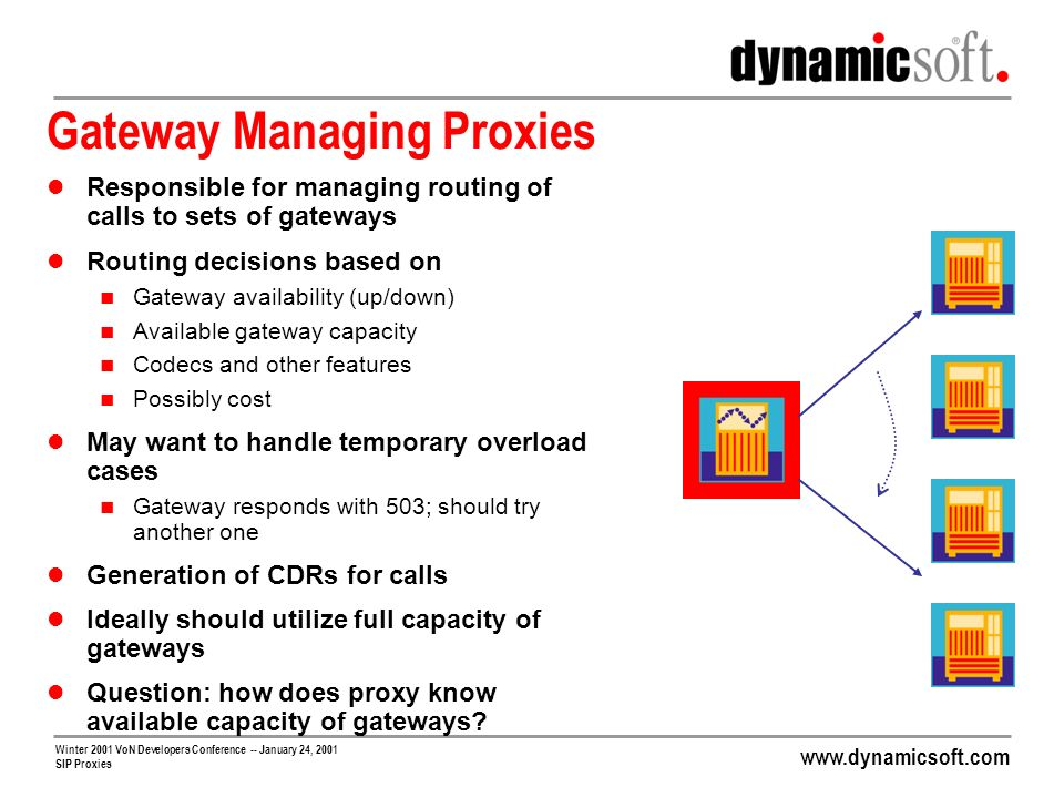 www.dynamicsoft.com Winter 2001 VoN Developers Conference -- January 24, 2001 SIP Proxies Gateway Managing Proxies Responsible for managing routing of