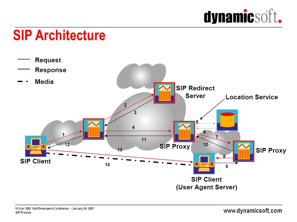 www.dynamicsoft.com Winter 2001 VoN Developers Conference -- January 24, 2001 SIP Proxies Gateway Managing Proxies Responsible for managing routing of calls to sets of gateways Routing decisions based on Gateway availability (up/down) Available gateway capacity Codecs and other features Possibly cost May want to handle temporary overload cases Gateway responds with 503; should try another one Generation of CDRs for calls Ideally should utilize full capacity of gateways Question: how does proxy know available capacity of gateways?