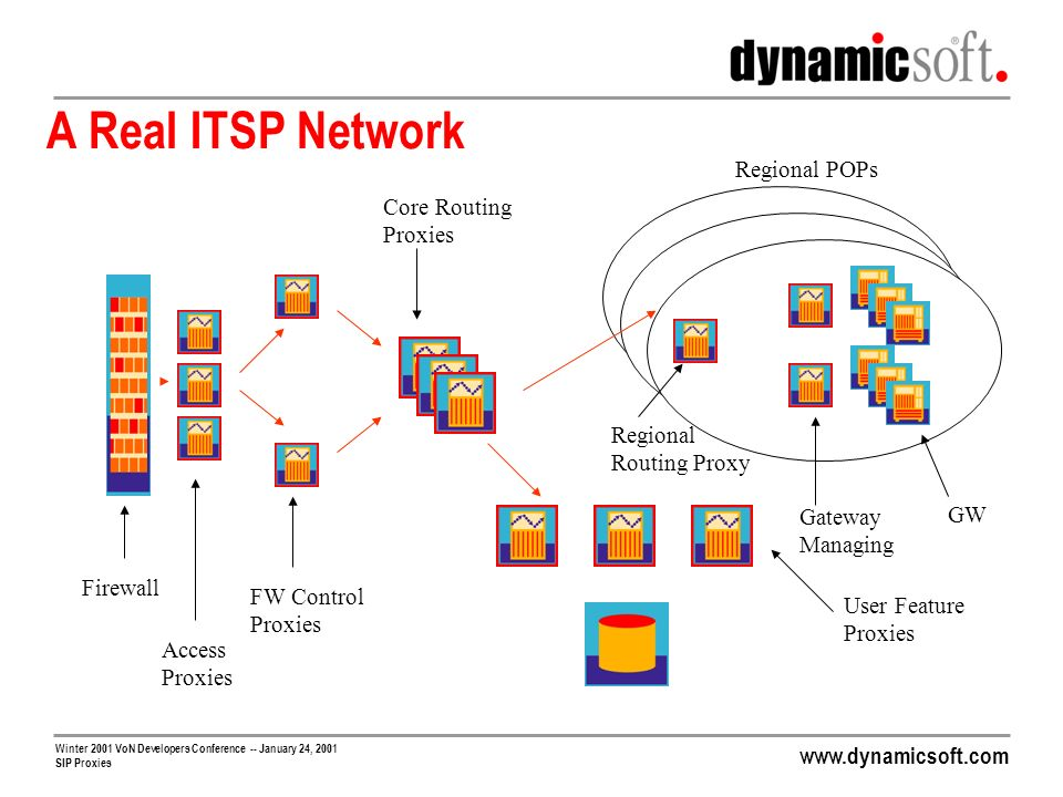 www.dynamicsoft.com Winter 2001 VoN Developers Conference -- January 24, 2001 SIP Proxies Proxy Servers have Roles Proxy is just a SIP defined logical function Not useful in and of itself Critical piece is value add features built on top of SIP proxy function Which features you need depends on roles Real VoIP networks have multiple signaling points, each with specific roles and functions Access Proxies Firewall Control Proxies Core Routing Proxies Regional Routing Proxies Gateway Managing Proxies User Feature Proxies