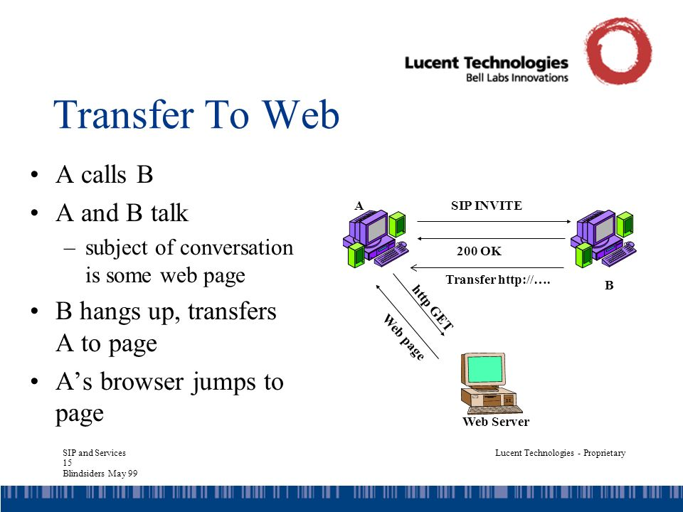 SIP and Services 15 Blindsiders May 99 Lucent Technologies - Proprietary Transfer To Web A calls B A and B talk –subject of conversation is some web page B hangs up, transfers A to page As browser jumps to page SIP INVITEA B 200 OK Web Server Transfer http://….