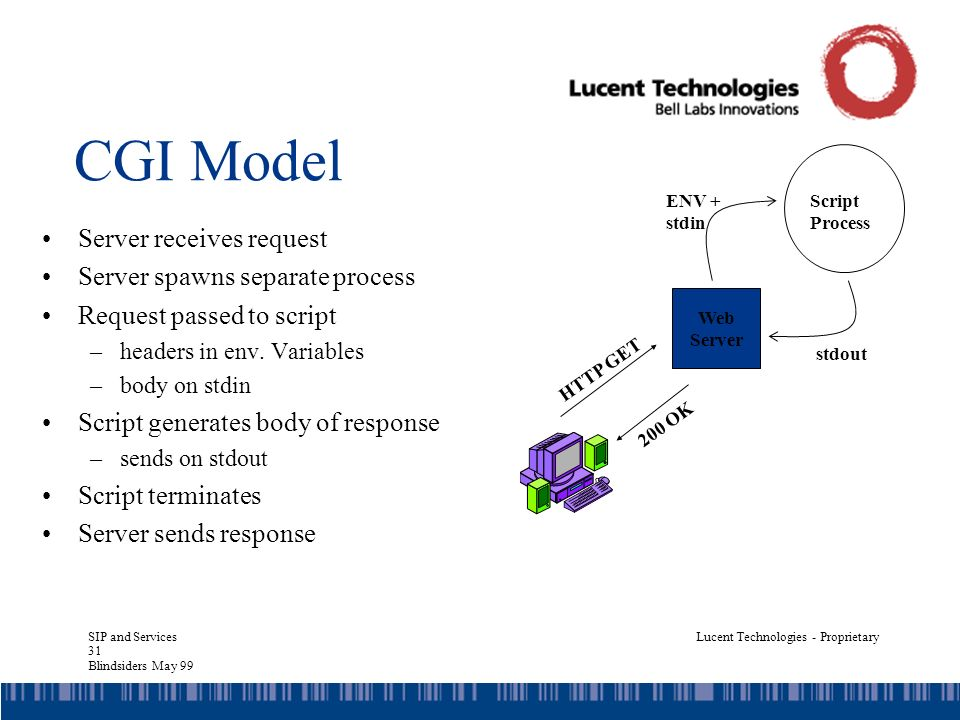 SIP and Services 31 Blindsiders May 99 Lucent Technologies - Proprietary CGI Model Server receives request Server spawns separate process Request passed to script –headers in env.
