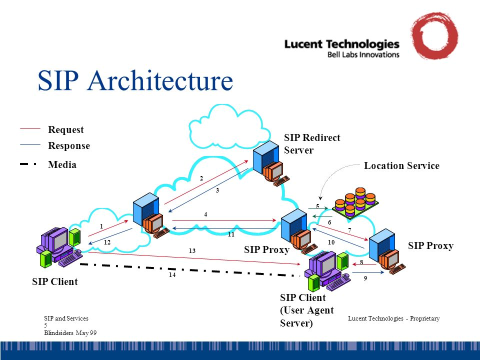 SIP and Services 5 Blindsiders May 99 Lucent Technologies - Proprietary SIP Architecture 1 2 3 4 5 6 7 8 9 10 11 12 SIP Client SIP Redirect Server SIP Proxy SIP Client (User Agent Server) Location Service Request Response 13 14 Media