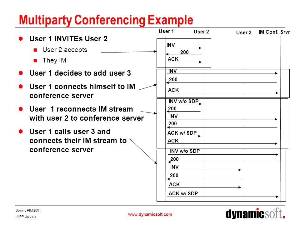 www.dynamicsoft.com Spring PIM 2001 IMPP Update Multiparty Conferencing Example User 1 INVITEs User 2 User 2 accepts They IM User 1 decides to add user 3 User 1 connects himself to IM conference server User 1 reconnects IM stream with user 2 to conference server User 1 calls user 3 and connects their IM stream to conference server INV 200 ACK INV 200 ACK INV w/o SDP 200 INV 200 ACK w/ SDP ACK INV w/o SDP 200 INV 200 ACK ACK w/ SDP User 1 User 2 User 3 IM Conf.