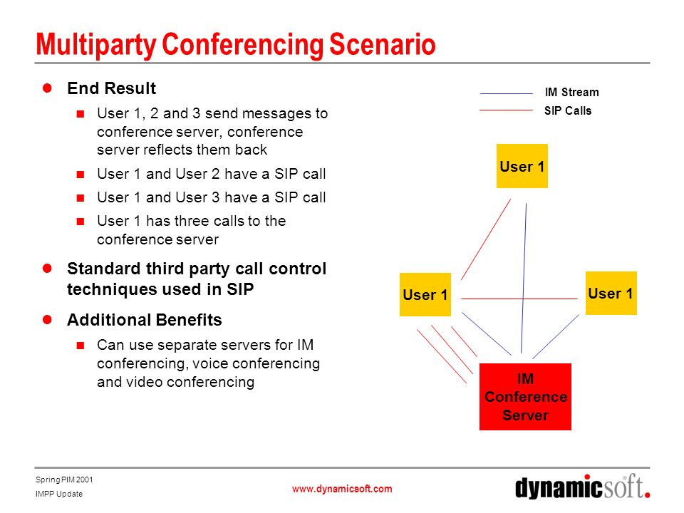 www.dynamicsoft.com Spring PIM 2001 IMPP Update Multiparty Conferencing Scenario End Result User 1, 2 and 3 send messages to conference server, confer