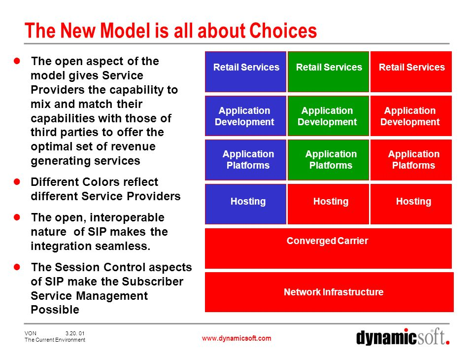 www.dynamicsoft.com VON 3.20. 01 The Current Environment The New Model is all about Choices The open aspect of the model gives Service Providers the c