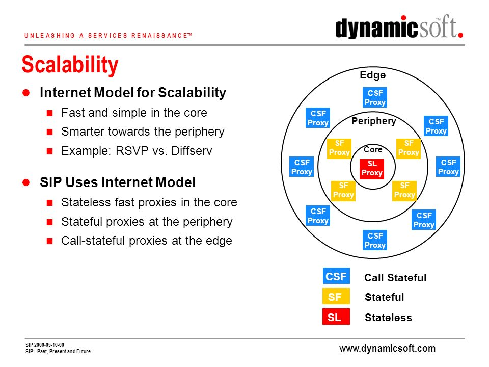 www.dynamicsoft.com U N L E A S H I N G A S E R V I C E S R E N A I S S A N C E SIP 2000-05-10-00 SIP: Past, Present and Future Scalability Internet Model for Scalability Fast and simple in the core Smarter towards the periphery Example: RSVP vs.