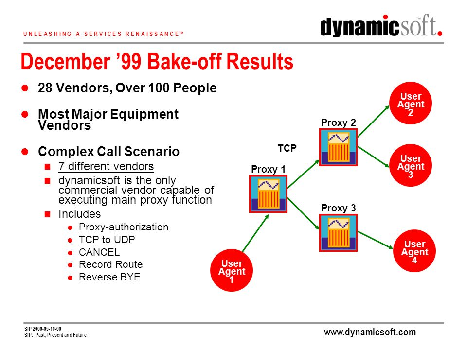 www.dynamicsoft.com U N L E A S H I N G A S E R V I C E S R E N A I S S A N C E SIP 2000-05-10-00 SIP: Past, Present and Future December 99 Bake-off Results 28 Vendors, Over 100 People Most Major Equipment Vendors Complex Call Scenario 7 different vendors dynamicsoft is the only commercial vendor capable of executing main proxy function Includes Proxy-authorization TCP to UDP CANCEL Record Route Reverse BYE TCP Proxy 1 Proxy 3 User Agent 2 Proxy 2 Proxy 2 Proxy 3 User Agent 1 User Agent 4 User Agent 3 User Agent 2