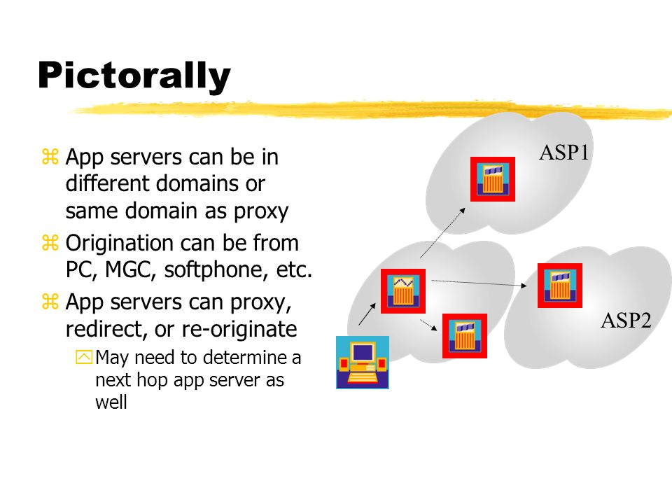 Pictorally zApp servers can be in different domains or same domain as proxy zOrigination can be from PC, MGC, softphone, etc.