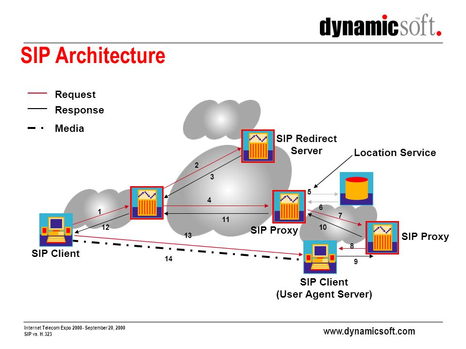 www.dynamicsoft.com Internet Telecom Expo 2000 - September 20, 2000 SIP vs. H.323 SIP Architecture Request Response Media 1 2 3 4 5 6 7 8 9 10 11 12 S