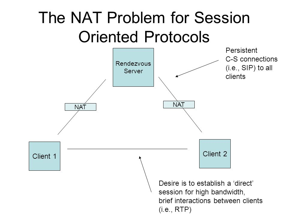 The NAT Problem for Session Oriented Protocols Client 1 Client 2 Rendezvous Server NAT Persistent C-S connections (i.e., SIP) to all clients Desire is