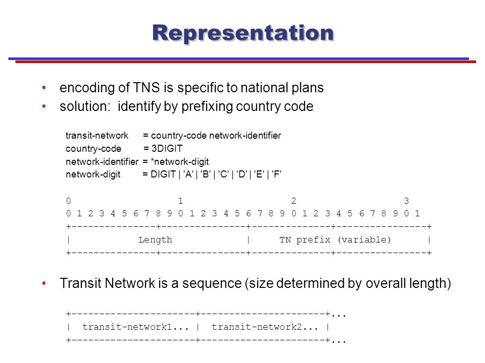 03 August 2000 Dave Walker SS8 Networks 5 Representation encoding of TNS is specific to national plans solution: identify by prefixing country code transit-network = country-code network-identifier country-code = 3DIGIT network-identifier = *network-digit network-digit = DIGIT | A | B | C | D | E | F | Length | TN prefix (variable) | Transit Network is a sequence (size determined by overall length)